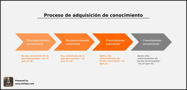 Diagrama proceso de adquisición de conocimiento