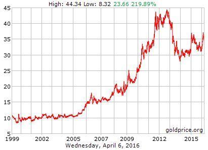 Grafico evolución precio oro 1999-2016
