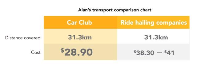 car club comparison chart 1