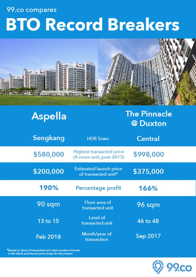 HDB BTO flats Aspella The Pinnacle infographic