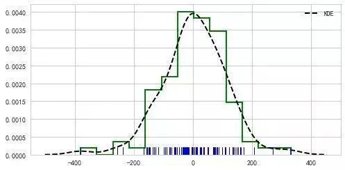 Python數據可視化——分布數據可視化(內附python教程分享) - 9900 程式設計頻道