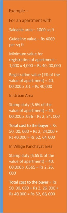 Calculation of total cost of property