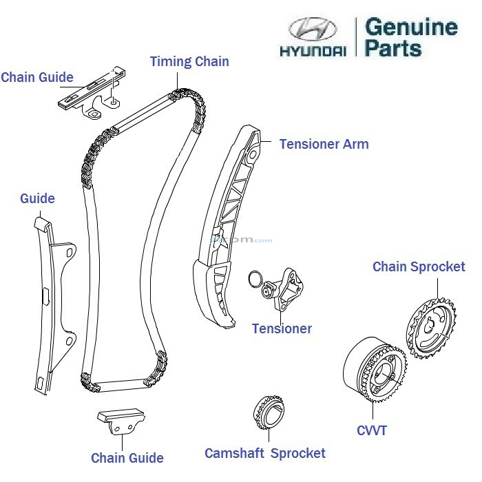 Hyundai Next Gen i10 1.2 Kappa2: Timing Chain Kit