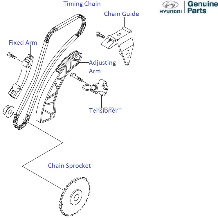 Hyundai i20 1.4 CRDi: Timing Chain Kit