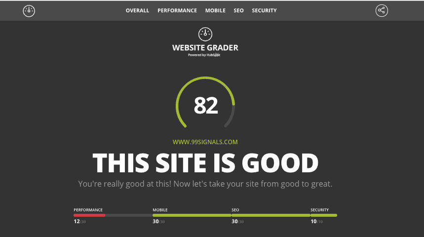 Website Grader is a free online tool by HubSpot that grades your site on key SEO metrics like performance and security.