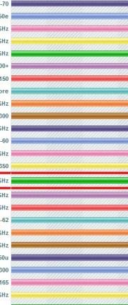 SU7300@1.3GHz - CPU Passmark