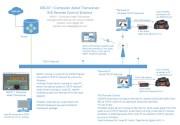 GBCAT - RIG Remote Control Schema