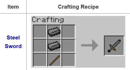Fusion Mod Crafting Recipes 16