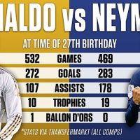 At 27 Neymar has more goals, assists AND trophies than Ronaldo did
