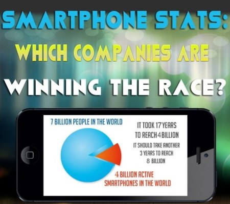 Smartphone Stats Which Companies Are Winning The Race