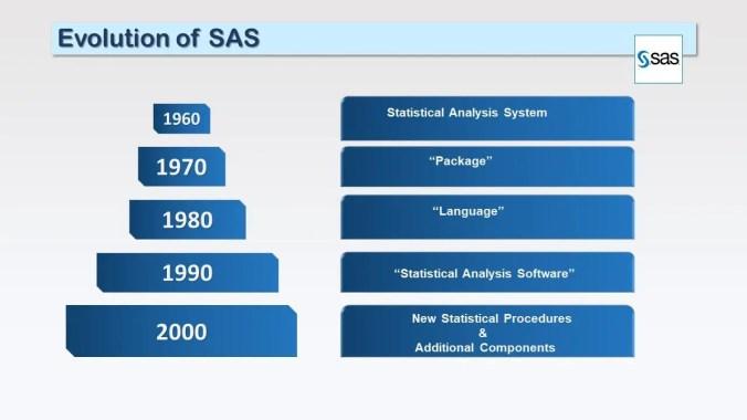 History of SAS software