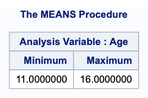 Using PROC MEANS for detailed analysis of data 2