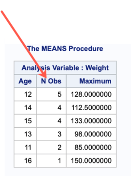 Using PROC MEANS for detailed analysis of data 6