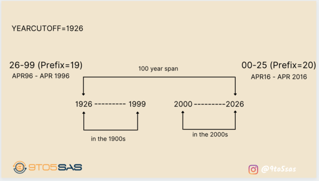 The Yearcutoff System Option in SAS 1