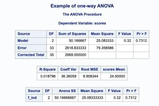 One Way Anova in SAS 6