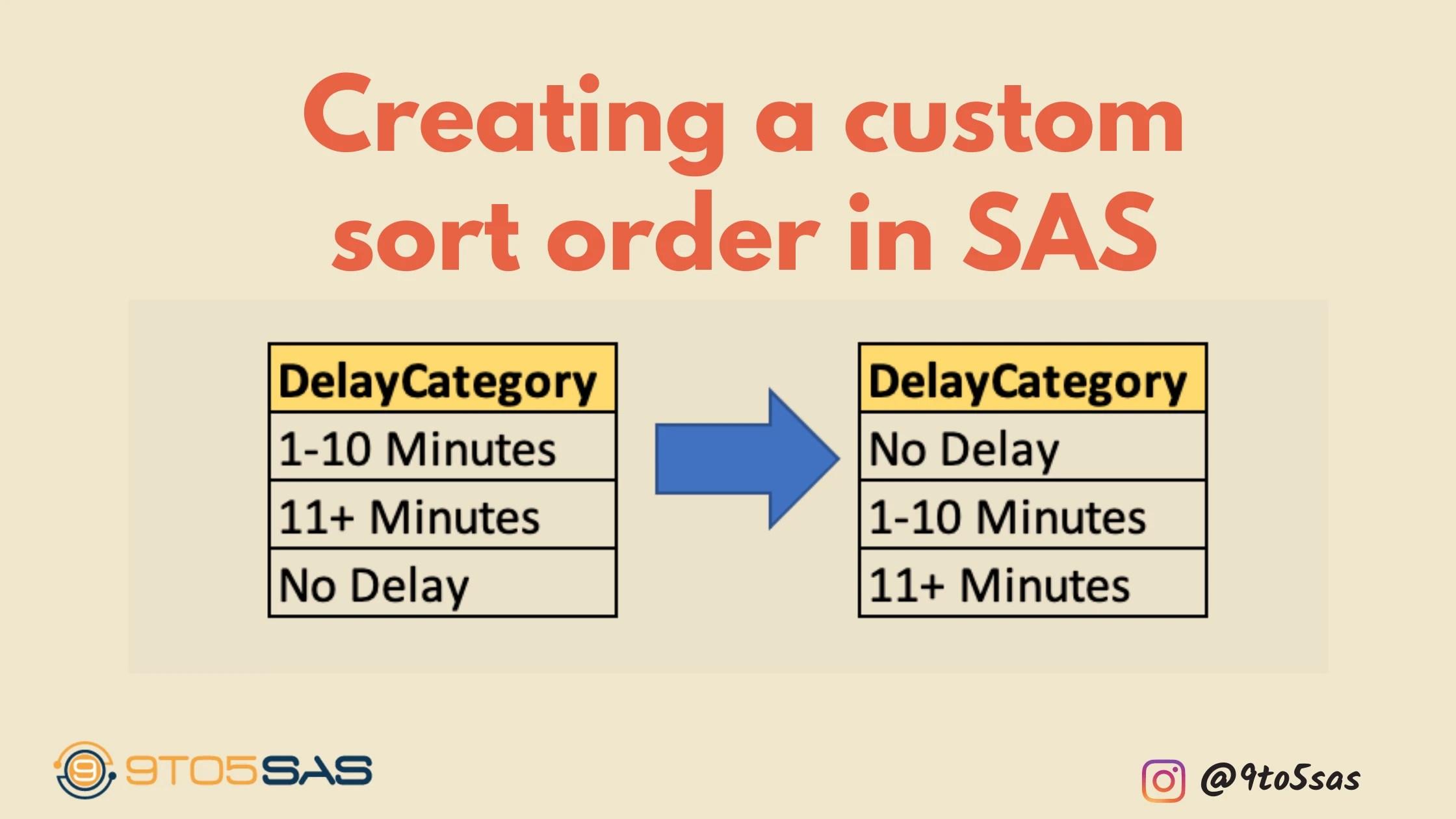 Custom sort order in sas