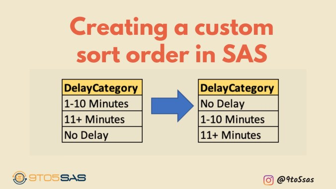 Creating a custom sort order in SAS