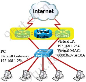 HSRP_virtual_router.jpg