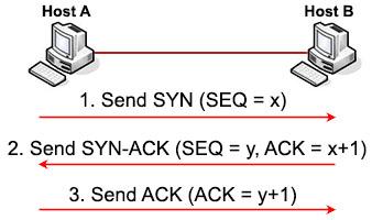 tcp three way handshake diagram server room layout ccna training » and udp tutorial