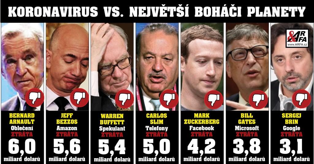KORONAVIRUS + PÁTEK TŘINÁCTÉHO vs. Deset nejbohatších miliardářů světa. Masakr majetku firem Facebook, Google, Amazon… Svět nad propastí největší ekonomické krize. Mýtus pandemie – byl stvořen právě proto?