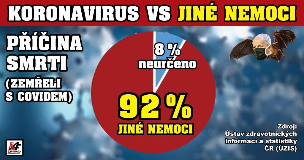 """Šokující statistika! Stát odtajnil údaje o """"mrtvých s koronavirem"""" v ČR: 92 % nezemřelo na COVID-19. A navíc: Úmrtnost je letos nižší než loni i předloni –  o dva tisíce! Epidemie nebo krutý vtip?"""