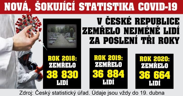 Nová, šokující statistika: V České republice letos ZEMŘELO MÉNĚ lidí než loni a výrazně méně než předloni. Počítání mrtvých: Proč výsledky naznačují, že není ani nebyla ŽÁDNÁ epidemie?