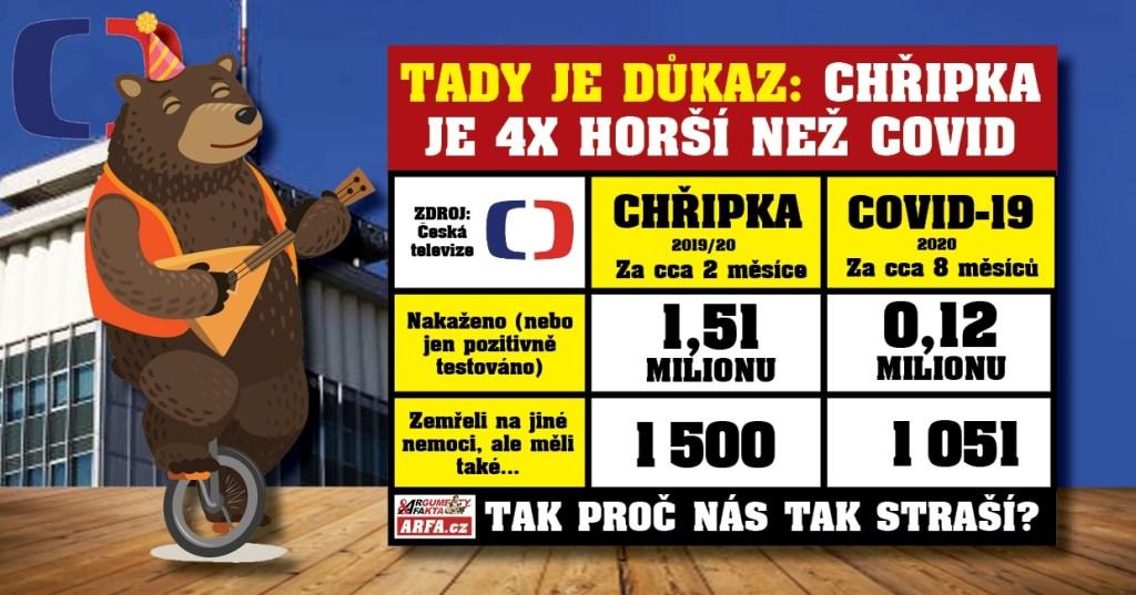 """Přistižena! Česká televize usvědčila sama sebe ze šíření lží a dezinformací: """"Na chřipku zemřelo 4x víc lidí než na koronavirus!"""" VIDEO jako důkaz."""