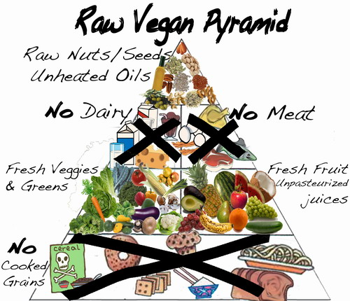 piramida raw food