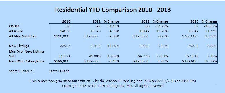 2013 Q2 Utah Home Sales Stats