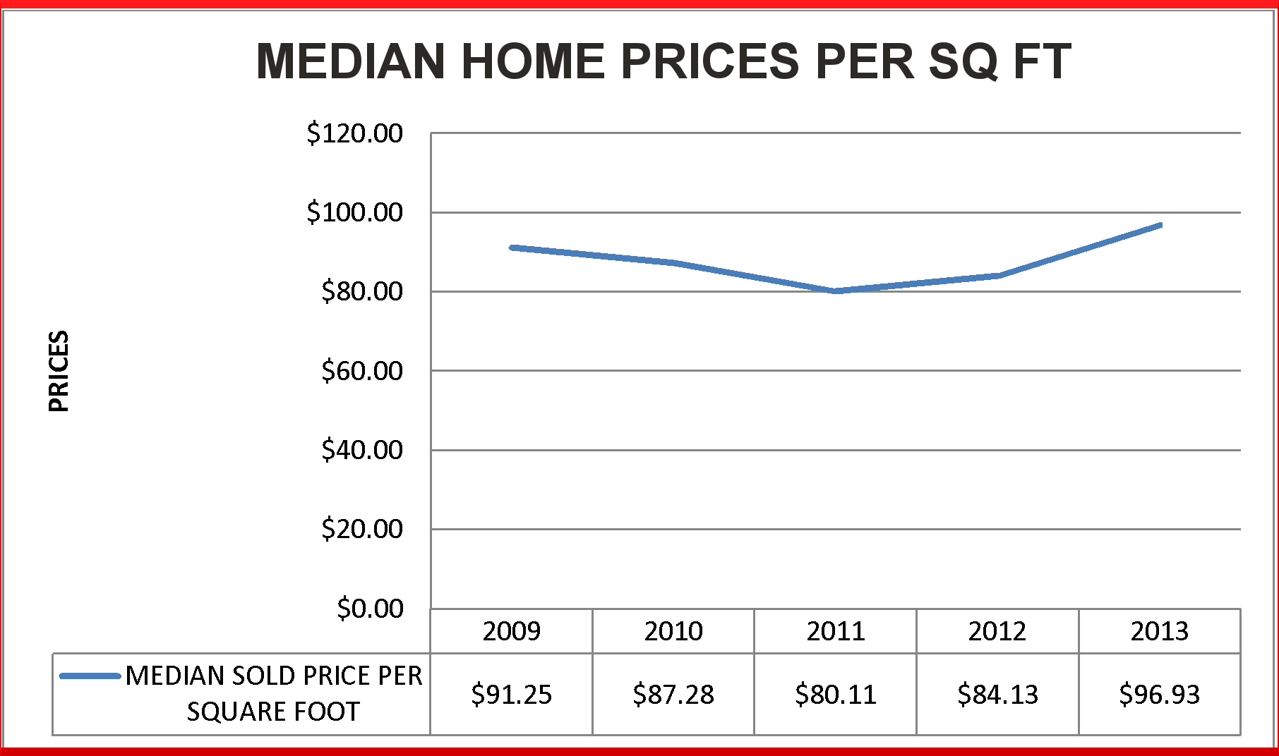 Table depicting July Utah home prices per square foot