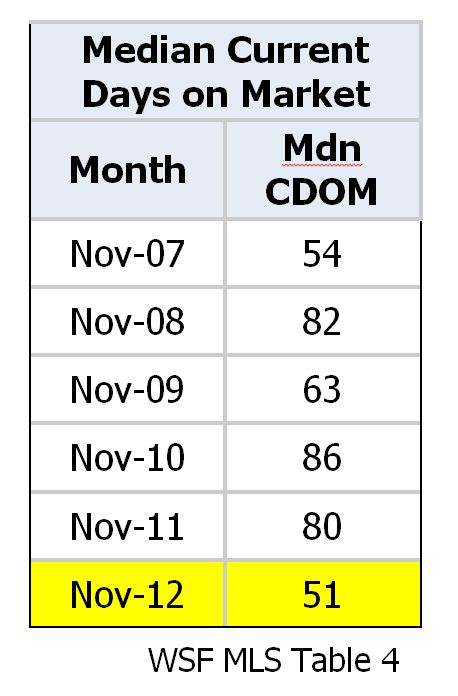 Median Current Days on Market
