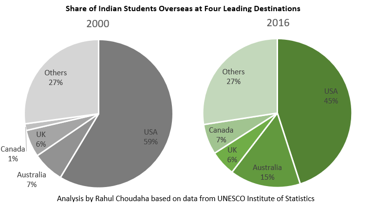 Overseas education choices Indian studens
