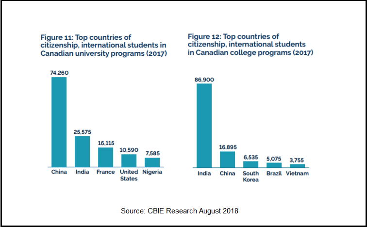 Enrollment statistics comparing India and China in Canada