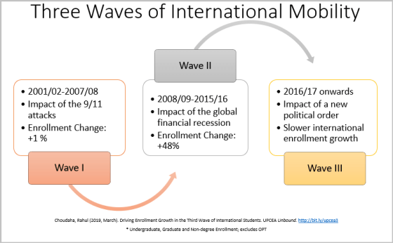 international students mobility trends three waves