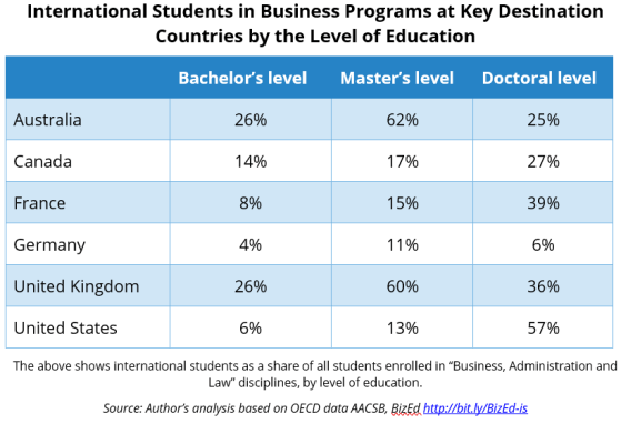 international business students enrollment by country