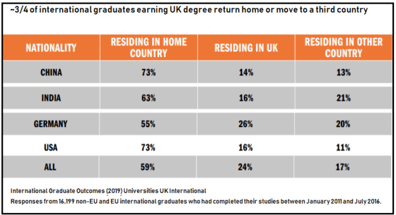 UK international graduates students career outcomes research