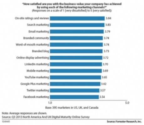 Chart: Forrester Research highlights dissatisfaction with Facebook marketing