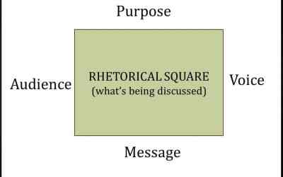 The Rhetorical Square: 4 Elements of a Text to Analyze