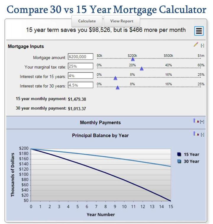 Compare 30 vs 15 Year Mortgage Calculator