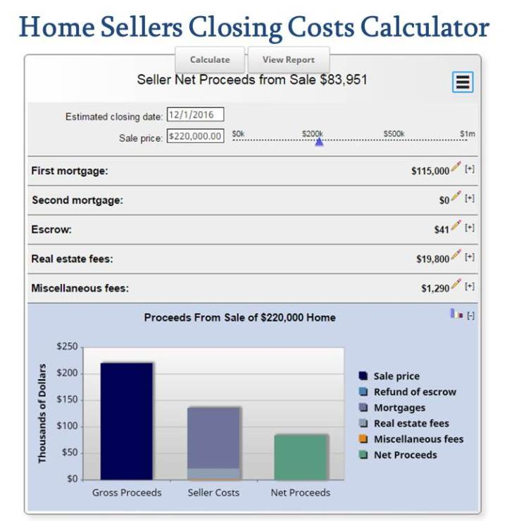Closing Costs Tax Deduction For Rental Property