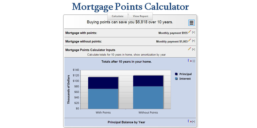 mortgage points calculator mls mortgage