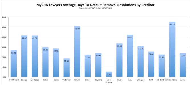 MyCRA Lawyers has achieved default removal resolutions in as little as 17 minutes with an amazing 29.3% in 7 days or less | Tel 1300-667-218