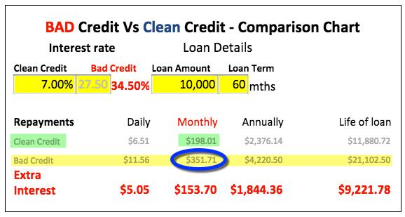 MyCRA Lawyers Bad Credit Vs Clean Credit Comparison Calculator