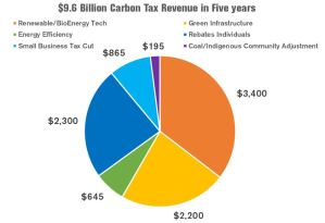 Alberta-Carbon-Tax-Rebates-Winners-Losers
