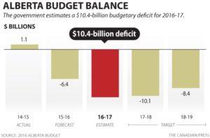 Alberta-budget-deficit-2018