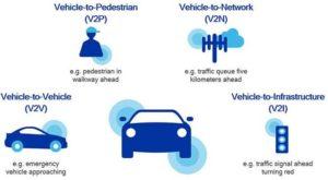 autonomous-vehicle-to-vehicle-pedestrian-infrastructure-communication