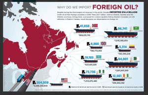 where-canada-gets-its-foreign oil