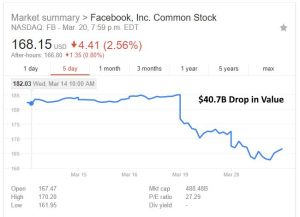 facebook-scandal-stock-price-drop