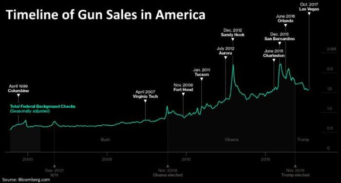 timeline-of-gun-sales-in-america-2000-2017