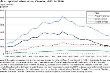 crime-rates-in-canada-1962-2016